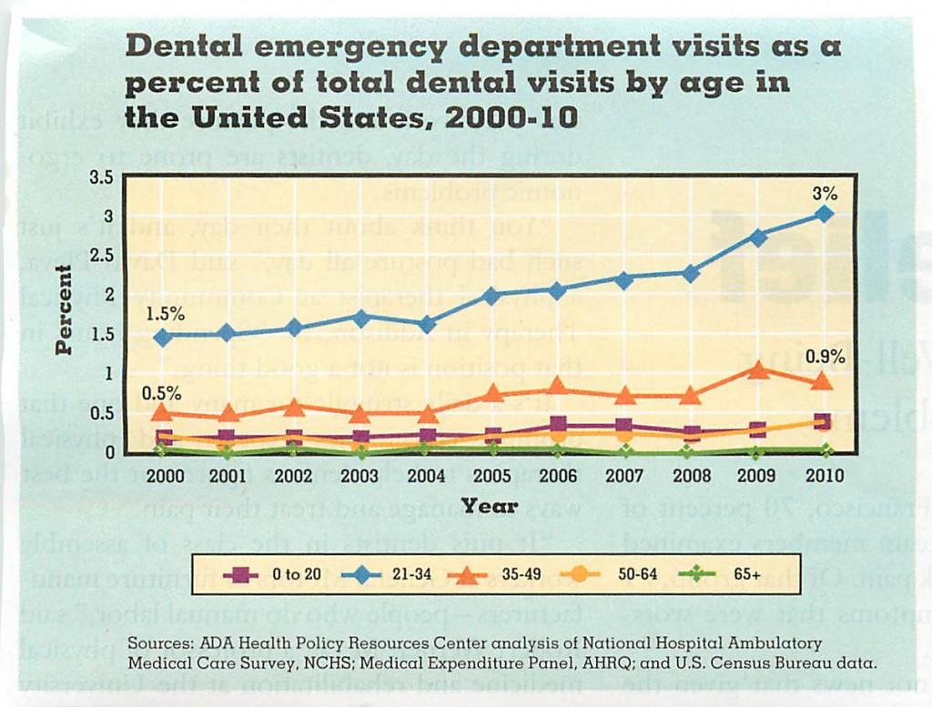 ER visits 2000-2010