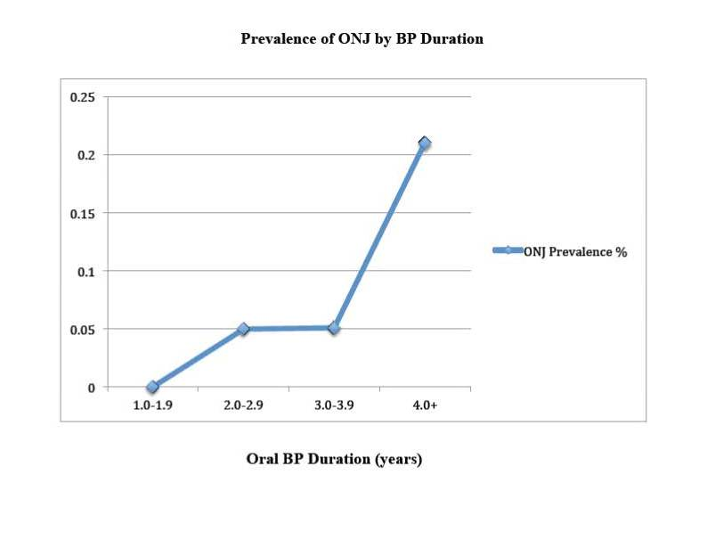 Prevalance of ONJ