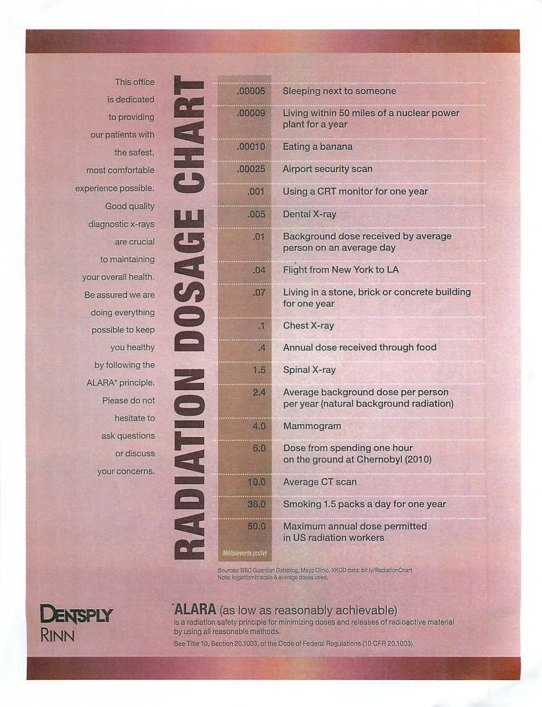 Radiation Dosage chart