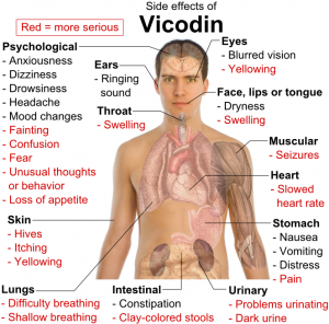 Side_effects_of_Vicodin